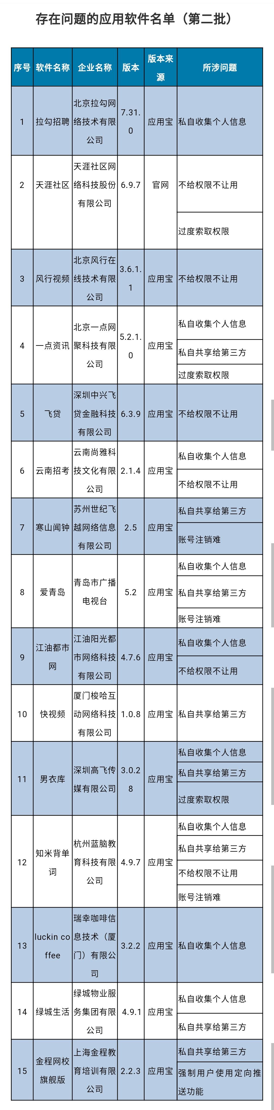 工信部通報第二批侵害用戶權益APP 15款產品在列