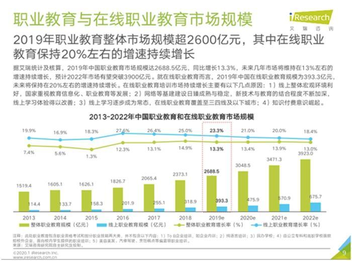 報告稱2019年在線職業教育市場規模近400億元