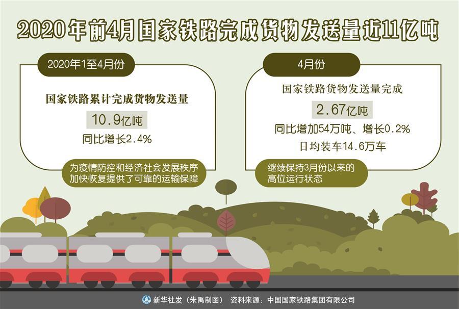 今年前4月国家铁路完成货物发送量近11亿吨