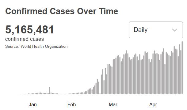 世卫组织:全球新冠肺炎确诊病例超516万例