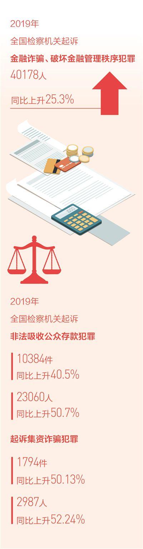金融犯罪呈现持续高发态势 加大对非法集资犯罪的惩处力度