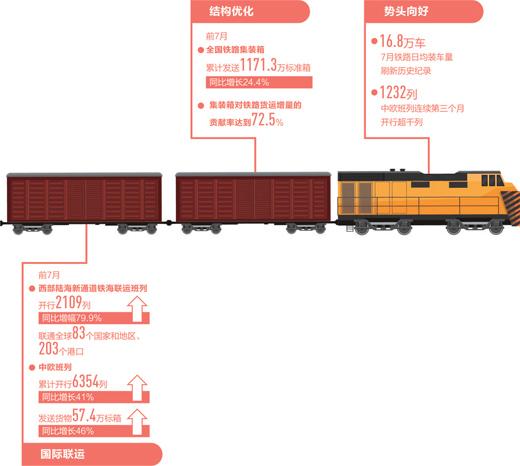 铁路货运 跑出加速度!7月铁路日均装车量刷新历史纪录
