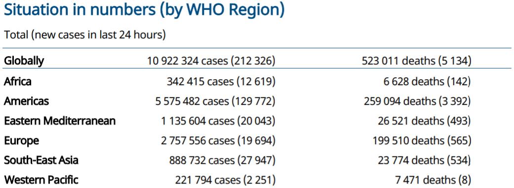 世卫组织:全球新冠肺炎单日新增超21万例 累计超1092万例