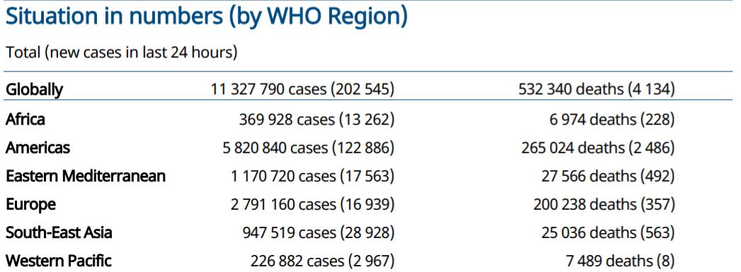 世卫组织:全球新增新冠肺炎确诊病例超20万例 累计确诊超1132万例