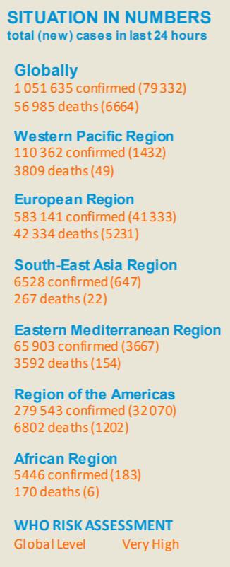 怎样用手机赚钱:世卫组织:全球新冠肺炎新增79332例