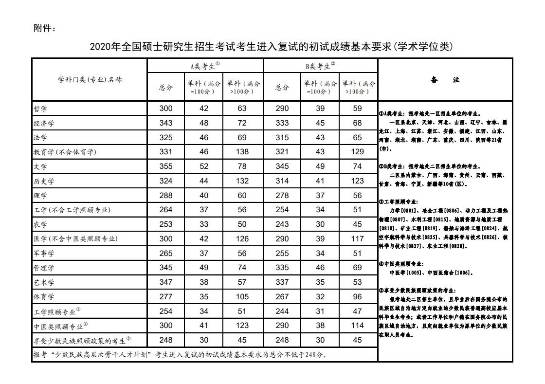 教育部公布2020年全国硕士研究生招生考试国家分数线