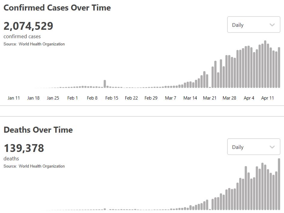 世卫组织:全球新冠肺炎超过207万例