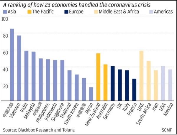 独立机构民意调查:23个经济体中_中国大陆民众对政府抗疫满意度最高