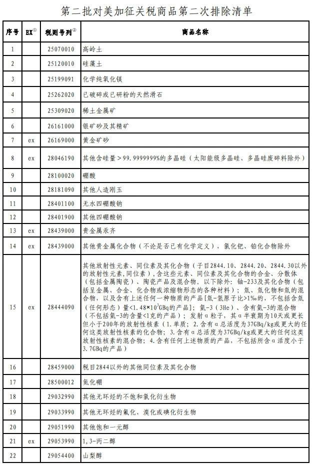 我国公布第二批对美加征关税商品第二次排除清单