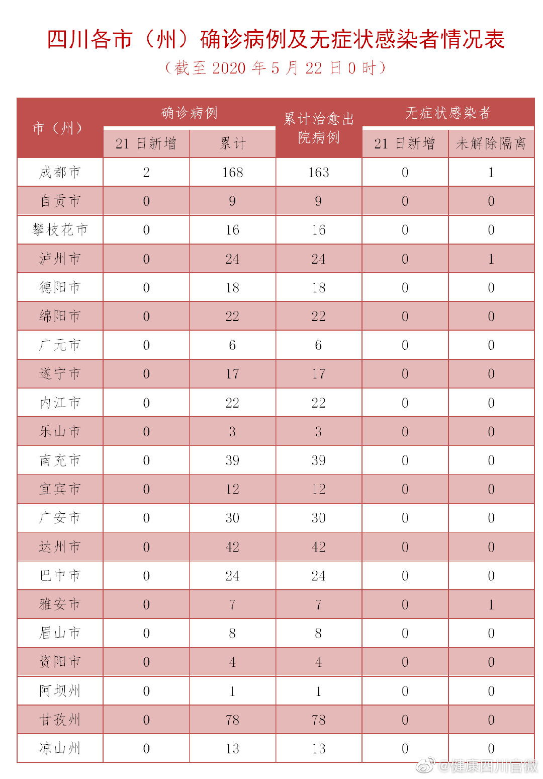 四川昨日新增2例境外输入确诊病例生化电子人