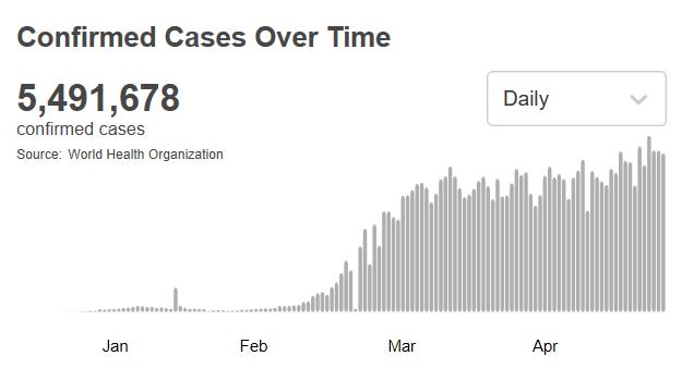 世卫组织:全球新冠肺炎确诊病例超549万
