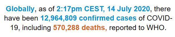 世卫组织:全球新增196775例新冠肺炎确诊病例 累计确诊病例超1296万例