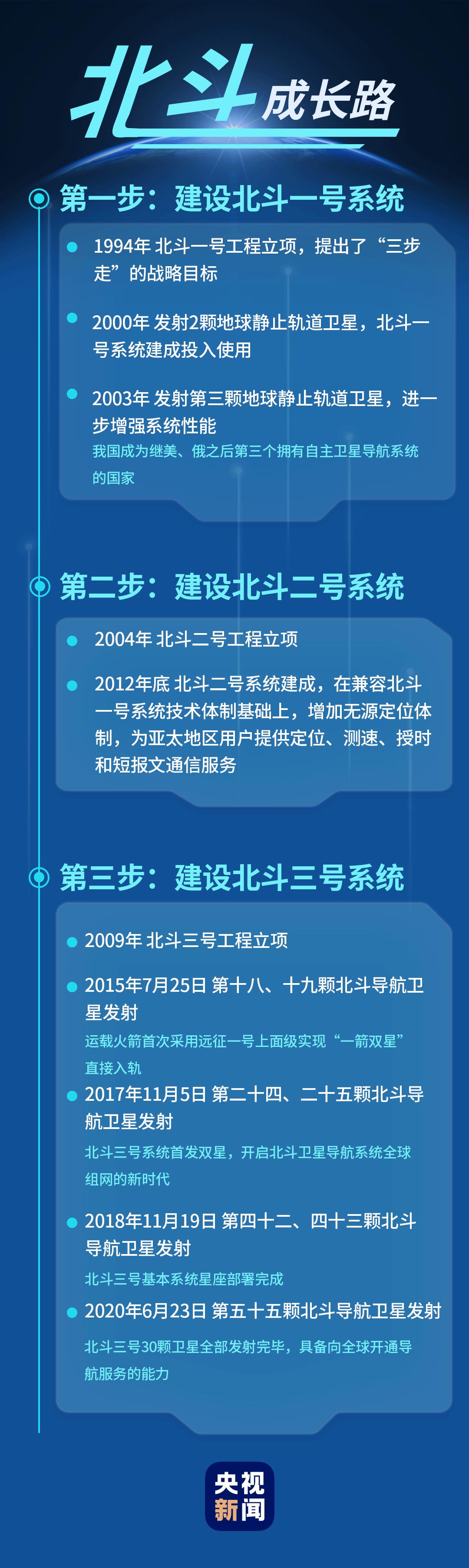 《【恒达在线登录注册】北斗闪耀全球 中华勇于追梦》