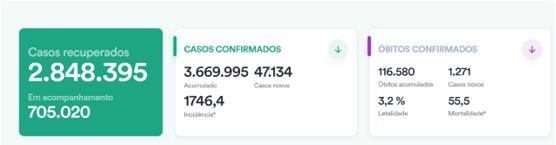 巴西单天增加新冠肺炎确诊病案47134例