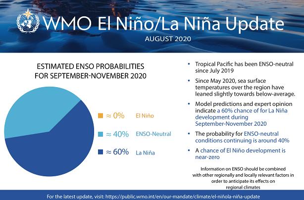 央视新闻|世界气象组织:拉尼娜现象9月至11月发生几率达60%