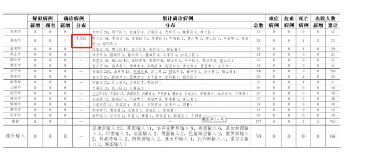 山东青岛新增1例本土确诊病例 系定点收治医院隔离封闭病区一护士