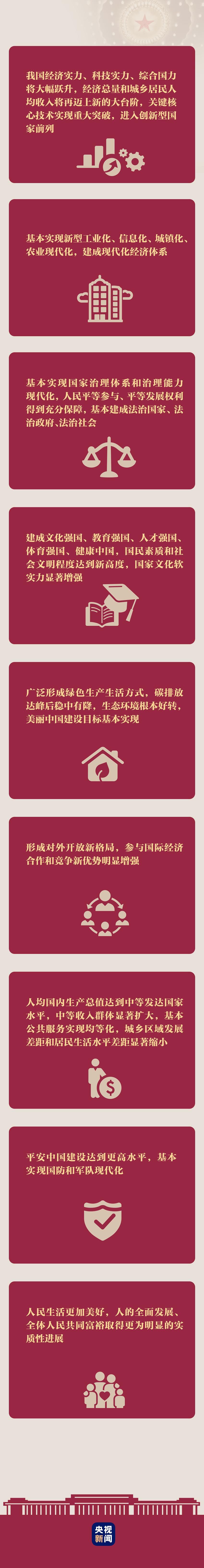 十五年后的中国什么样?一图告诉你