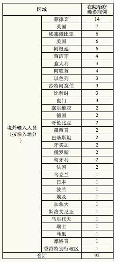 11月3日上海新增4例境外输入新冠肺炎确诊病例,新增治愈出院5例