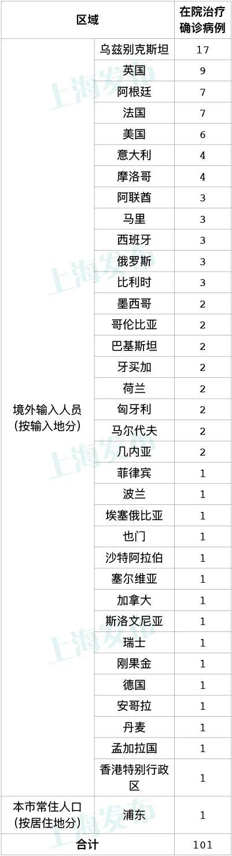 11月9日上海新增1例本地新冠肺炎确诊病例,新增4例境外输入病例