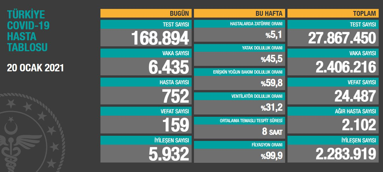 土耳其新增新冠肺炎确诊病例6435例 累计确诊2406216例