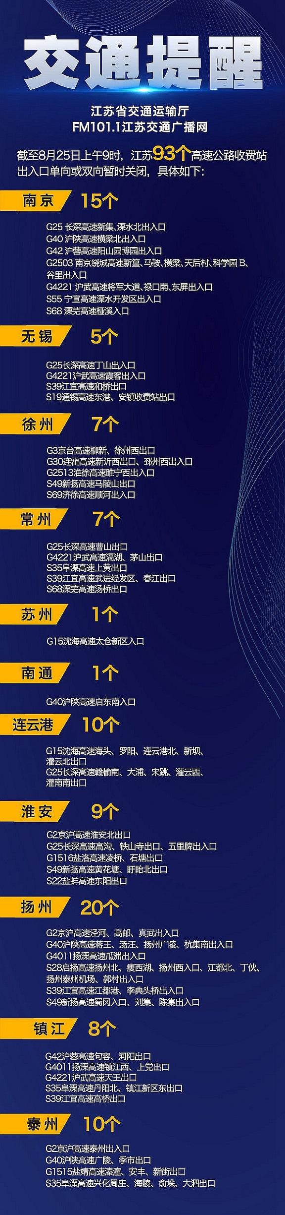 25日江苏93个高速公路收费站出入口和34条普通国省道单向或双向暂时关闭