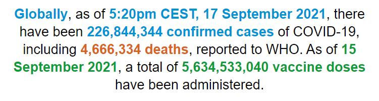 世卫组织:全球新冠肺炎确诊病例超2.2684亿例