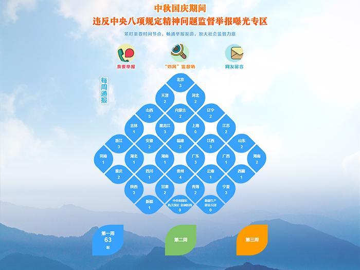 中央纪委:紧盯两节 曝光违反八项规定问题