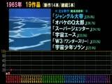 15分钟看1963-2011年日本动画发展史