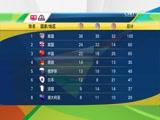 奖牌榜:美国高居榜首 中国第三
