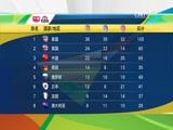 奖牌榜:美国高居榜首 中国列第三