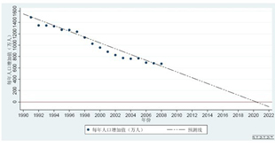 人口增加值呈逐渐降低趋势