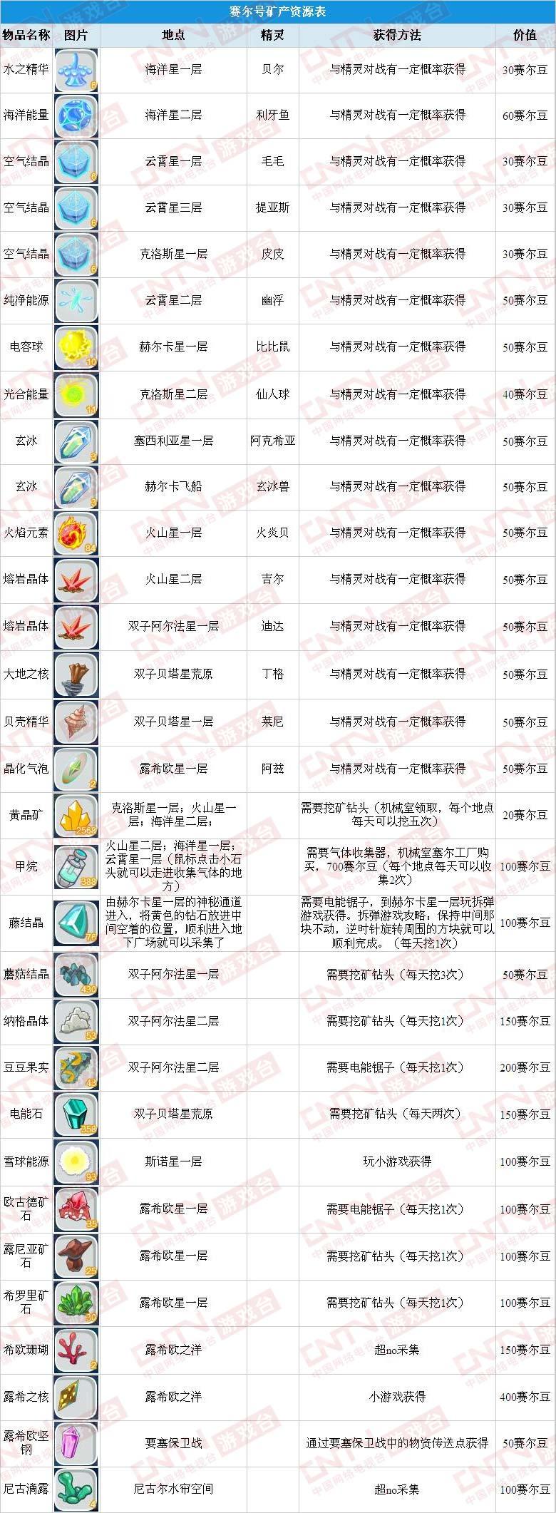 赛尔号矿产资源表