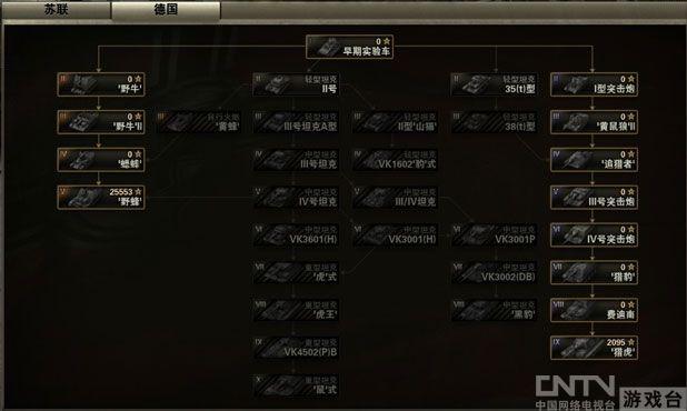 《坦克世界》游戏为玩家提供了苏联、德国、美国三条主要的坦克升级线路,游戏中,玩家可以通过战斗,赚取经验和银币来升级和改进自己的坦克,提高坦克的性能。并可以根据个人的偏好来选择坦克、自行火炮和自行反坦克炮三种不同的装备。此外,英、法、日三国的坦克作为特种坦克出现在游戏中。英国坦克以租借法案的形式出现在苏联坦克的阵营里、而法国和日本坦克则以缴获坦克的形式分别出现在德国和美国坦克阵营中。在游戏中,这些坦克则需要用金币来购买。