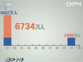 十年减贫6734万人