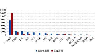 """第163期 聚焦中国高铁""""出口"""""""