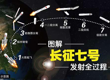 长征七号成功的背后 航天人经历了怎样的考验?