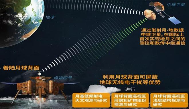 关注我国探月工程 嫦娥四号今年探月分两步走
