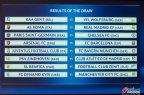 [高清组图]欧冠1/8决赛:巴萨碰枪手 曼城好签