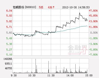 铁矿石期货业务立项 包钢股份涨逾6%引爆钢铁板块
