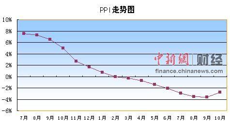 10月PPI同比下降2.8%15个月来首次回升(表)