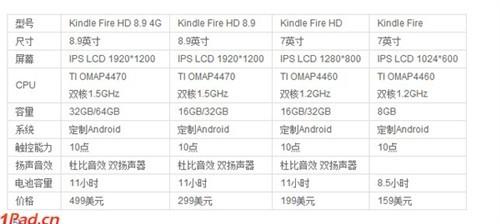 亚马逊Kindle入华敲定最快本月面世