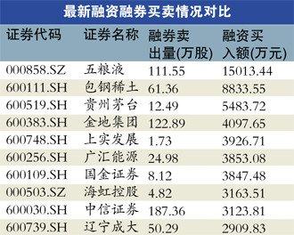 "A股年内缩水7.82% 制度有漏洞易被""钻空"""