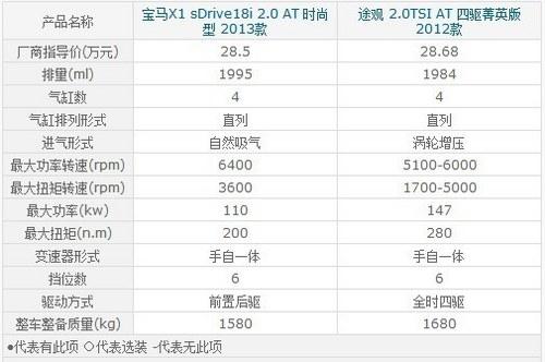 相差1800元 华晨宝马新X1对比大众途观