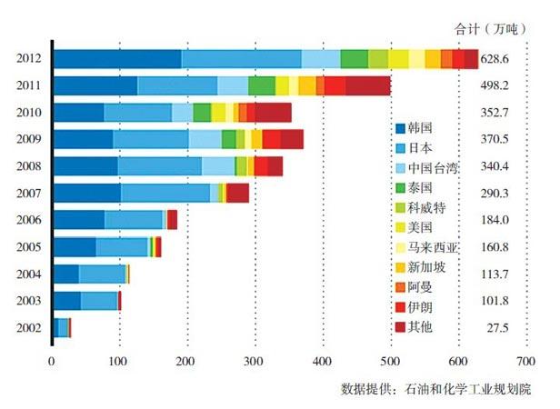近年中国进口PX产地分布情况