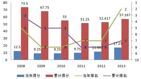 中国联赛亚冠积分走势图
