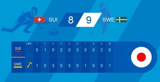 瑞士8比9负瑞典