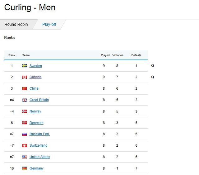 冰壶四强形势:中国胜英国晋级 失利或附加赛