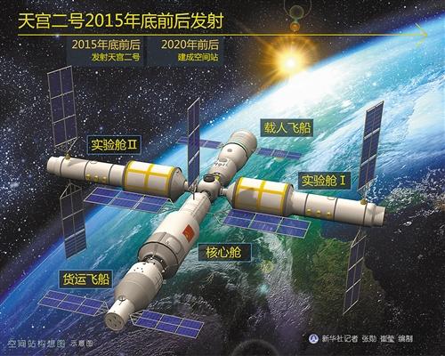 """Архив: модуль """"Тяньгун-2"""""""