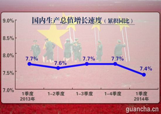 1季度gdp_一季度GDP增8.1(2)