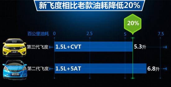 广汽本田第三代飞度上市 售7.38—11.28万元
